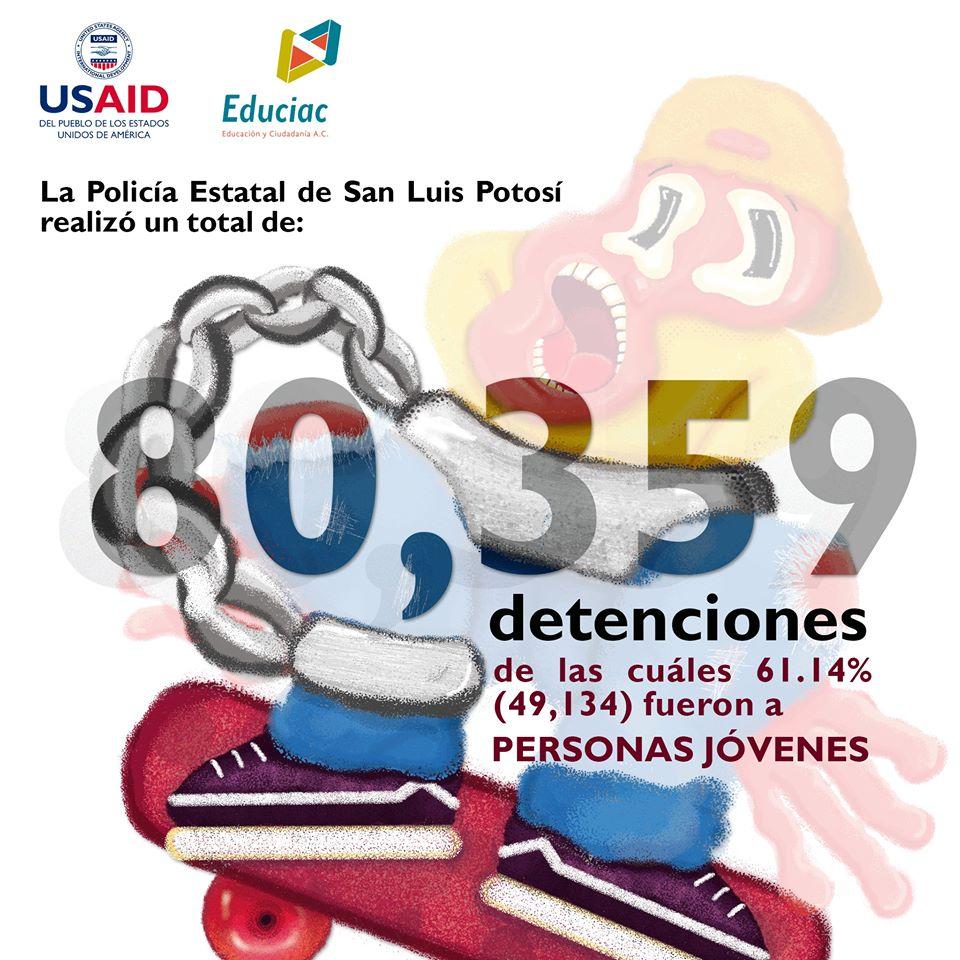 Personas jóvenes y detenciones arbitrarias en SLP