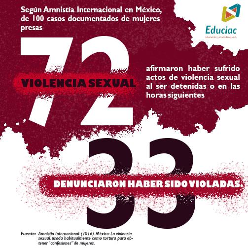 Violencia sexual en DA